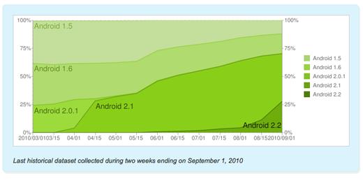 Los datos recogidos durante las dos semanas anteriores al 01 de septiembre 2010