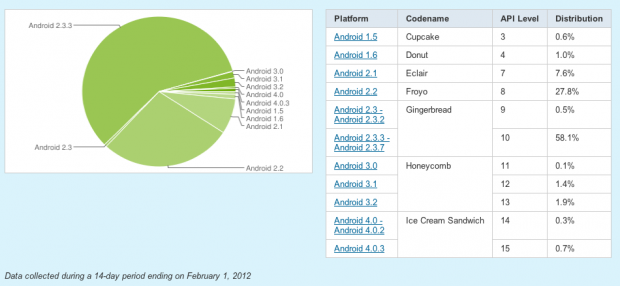 informe_android_febrero